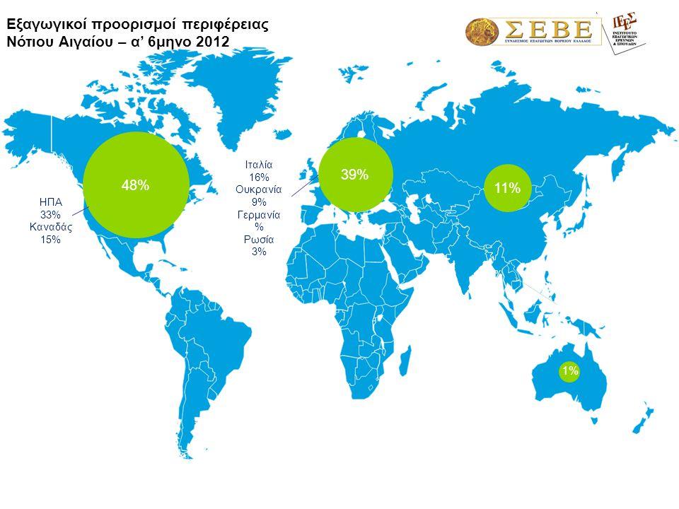 1,3% Ιταλία 16% Ουκρανία 9% Γερμανία % Ρωσία 3% Εξαγωγικοί προορισμοί περιφέρειας Νότιου Αιγαίου – α' 6μηνο 2012 39% 1%1% 48% ΗΠΑ 33% Καναδάς 15% 11%