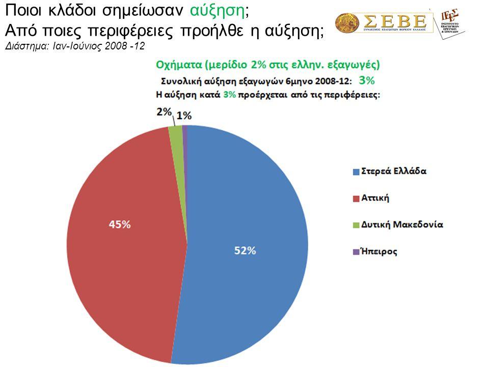 1,3% Αλβανία 17% Ρωσία- 15% Ιταλία 12% ΠΓΔΜ 7% Γερμανία 6% Εξαγωγικοί προορισμοί περιφέρειας Δυτικής Μακεδονίας – α' 6μηνο 2012 76% 1%1% 23% Ην.Αραβικά Εμιράτα 14% Κίνα 3%