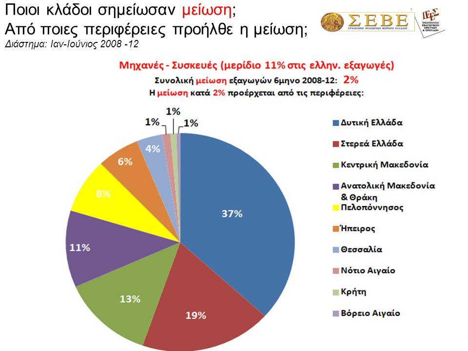 1,3% Αλβανία 29% Ολλανδία- 23% Ιταλία 10% Γερμανία 5% Βουλγαρία 4% Εξαγωγικοί προορισμοί περιφέρειας Ηπείρου – α' 6μηνο 2012 90% 4%4% 3%3% 2%2% 2%2%