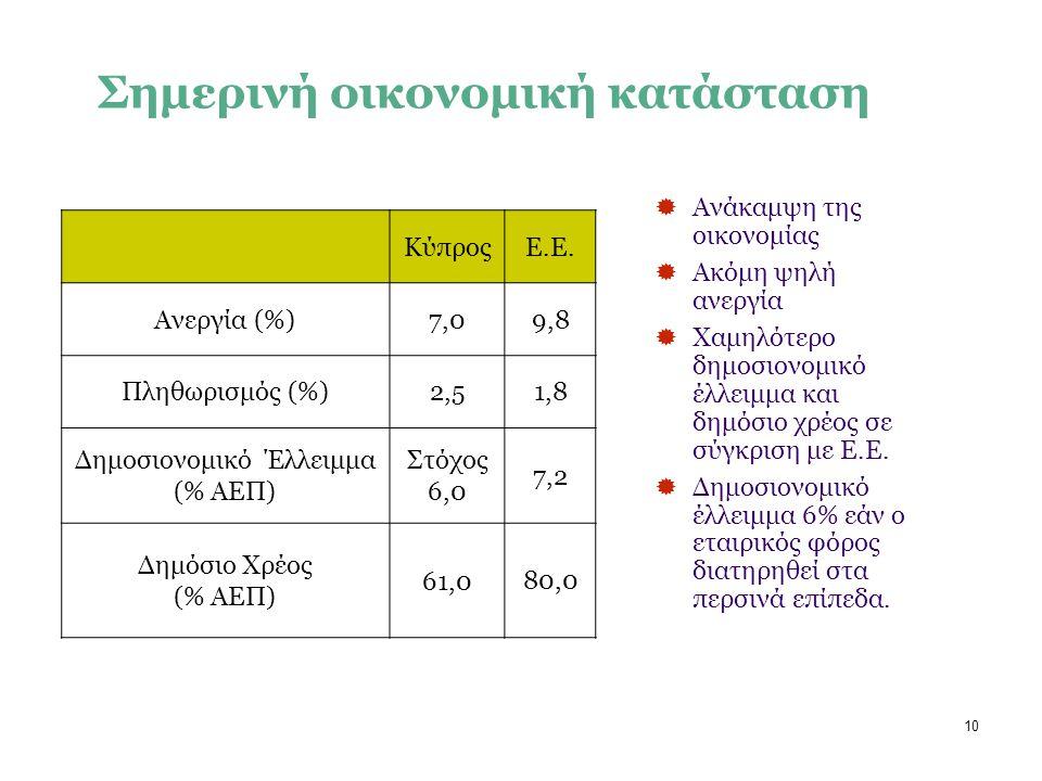 10 ΚύπροςΕ.Ε.Ε.Ε. Ανεργία (%)7,09,8 Πληθωρισμός (%)2,51,8 Δημοσιονομικό Έλλειμμα (% ΑΕΠ) Στόχος 6,0 7,2 Δημόσιο Χρέος (% ΑΕΠ) 61,0 80,0  Ανάκαμψη της