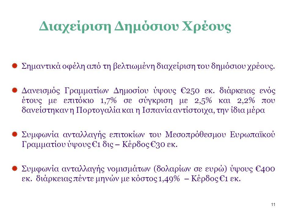 11 Διαχείριση Δημόσιου Χρέους  Σημαντικά οφέλη από τη βελτιωμένη διαχείριση του δημόσιου χρέους.  Δανεισμός Γραμματίων Δημοσίου ύψους €250 εκ. διάρκ