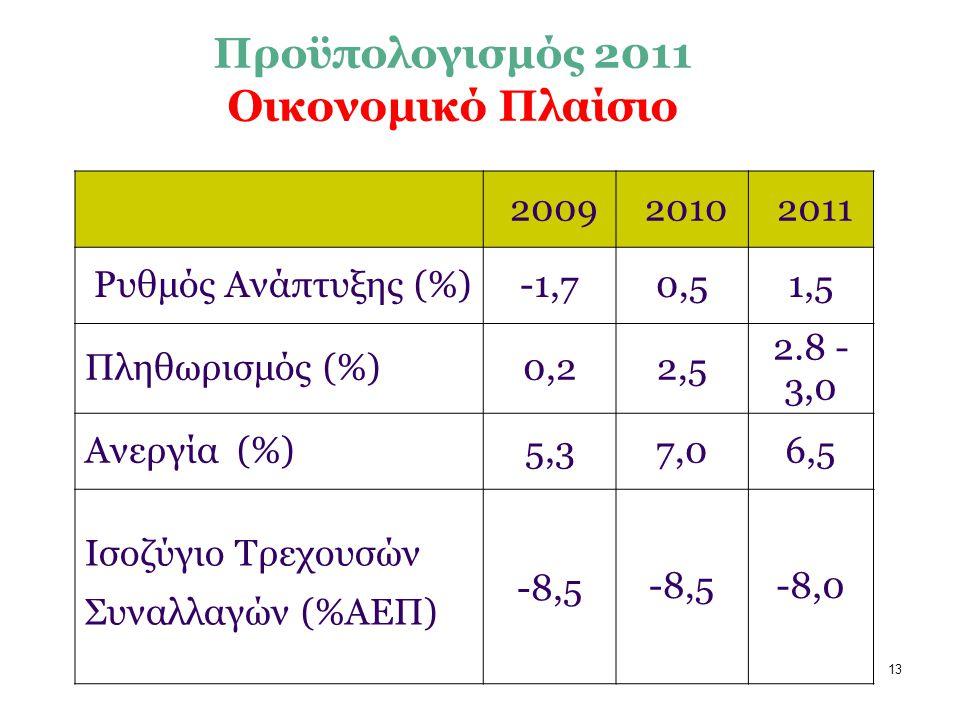 13 Προϋπολογισμός 2011 Οικονομικό Πλαίσιο 2009 2010 2011 Ρυθμός Ανάπτυξης (%) -1,7 0,51,5 Πληθωρισμός (%)0,22,5 2.8 - 3,0 Ανεργία (%)5,37,06,5 Ισοζύγιο Τρεχουσών Συναλλαγών (%ΑΕΠ) -8,5 -8,0