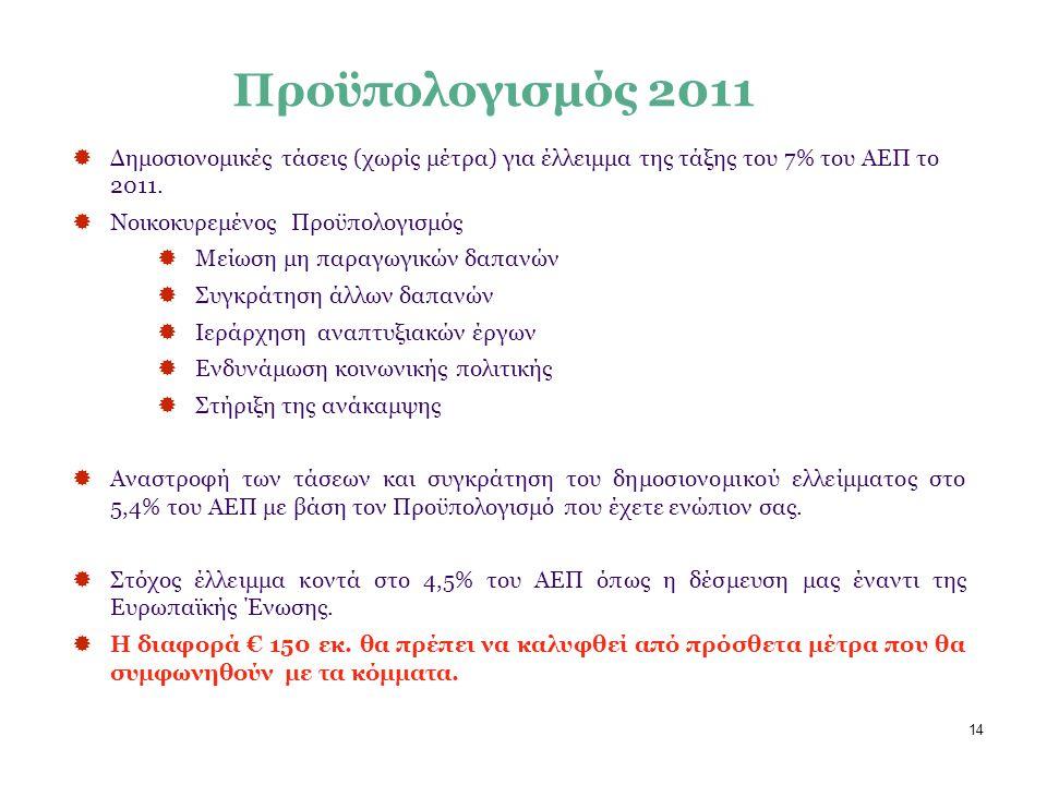 14  Δημοσιονομικές τάσεις (χωρίς μέτρα) για έλλειμμα της τάξης του 7% του ΑΕΠ τo 2011.  Νοικοκυρεμένος Προϋπολογισμός  Μείωση μη παραγωγικών δαπανώ