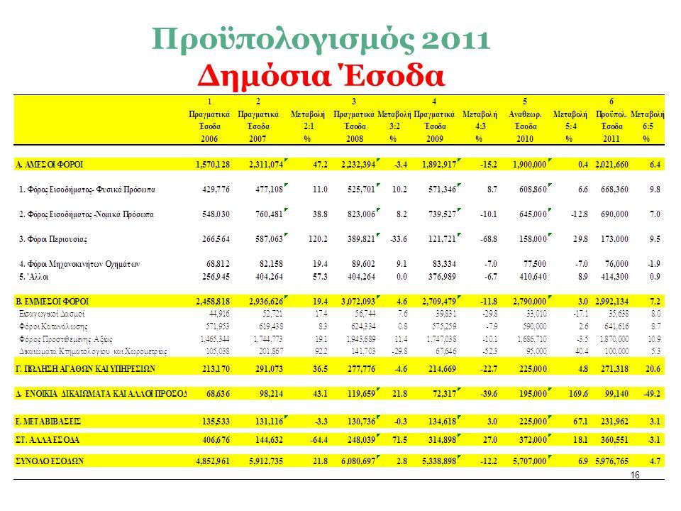 16 Προϋπολογισμός 2011 Δημόσια Έσοδα