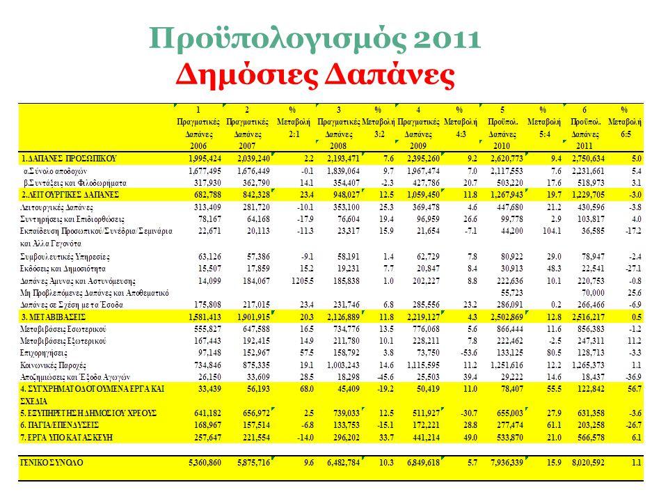 17 Προϋπολογισμός 2011 Δημόσιες Δαπάνες