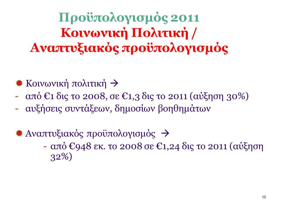 19 Προϋπολογισμός 2011 Κοινωνική Πολιτική / Αναπτυξιακός προϋπολογισμός  Κοινωνική πολιτική  -από €1 δις το 2008, σε €1,3 δις το 2011 (αύξηση 30%) -αυξήσεις συντάξεων, δημοσίων βοηθημάτων  Αναπτυξιακός προϋπολογισμός  -από €948 εκ.