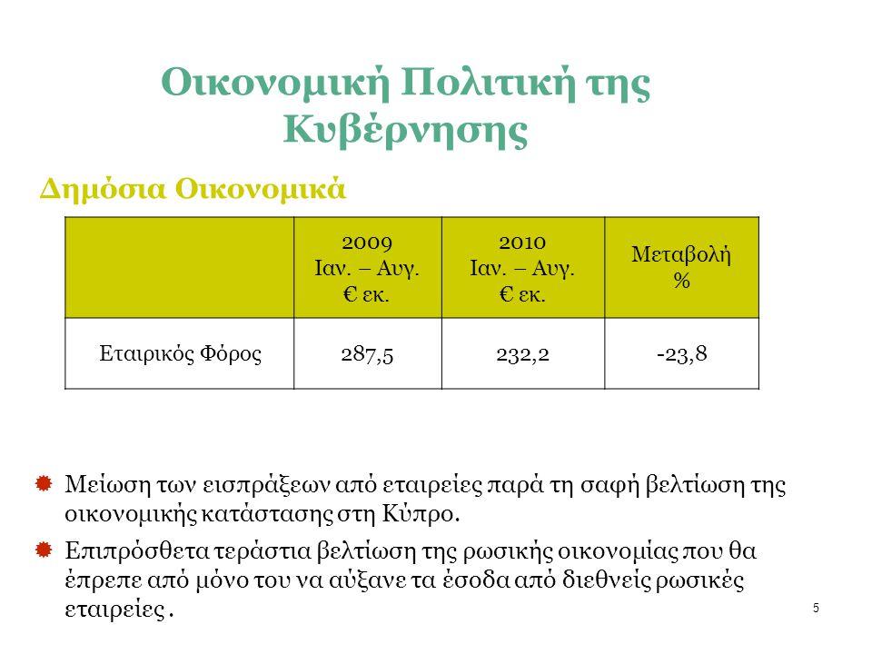 5 Δημόσια Οικονομικά Οικονομική Πολιτική της Κυβέρνησης 2009 Ιαν. – Αυγ. € εκ. 2010 Ιαν. – Αυγ. € εκ. Μεταβολή % Εταιρικός Φόρος287,5232,2-23,8  Μείω