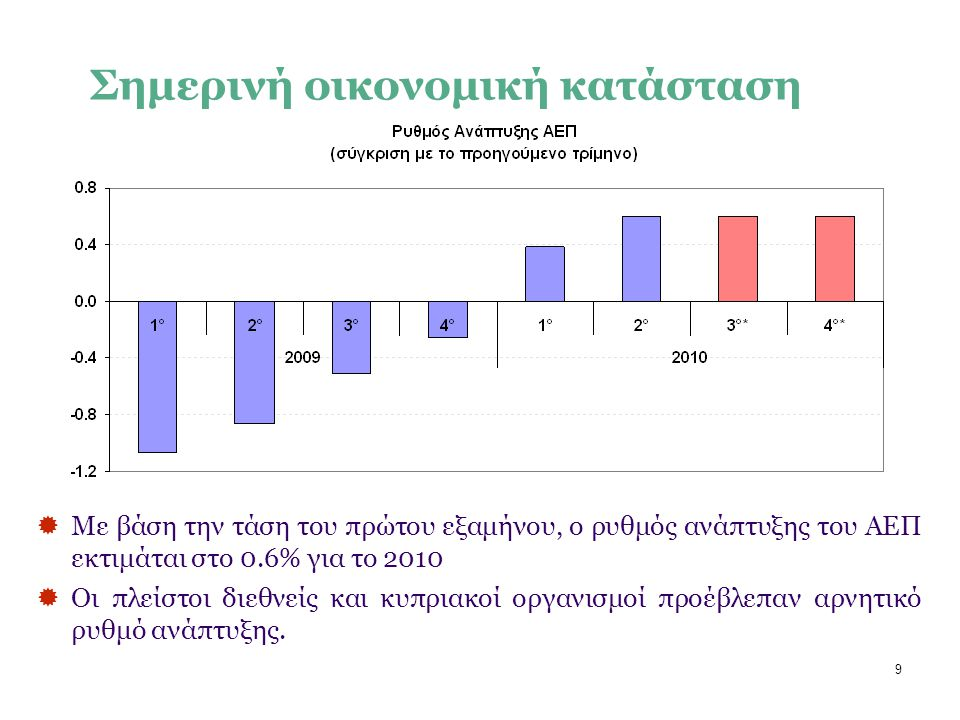 9 Σημερινή οικονομική κατάσταση  Με βάση την τάση του πρώτου εξαμήνου, ο ρυθμός ανάπτυξης του ΑΕΠ εκτιμάται στο 0.6% για το 2010  Οι πλείστοι διεθνείς και κυπριακοί οργανισμοί προέβλεπαν αρνητικό ρυθμό ανάπτυξης.