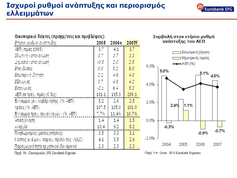 Ισχυροί ρυθμοί ανάπτυξης και περιορισμός ελλειμμάτων Συμβολή στον ετήσιο ρυθμό ανάπτυξης του ΑΕΠ