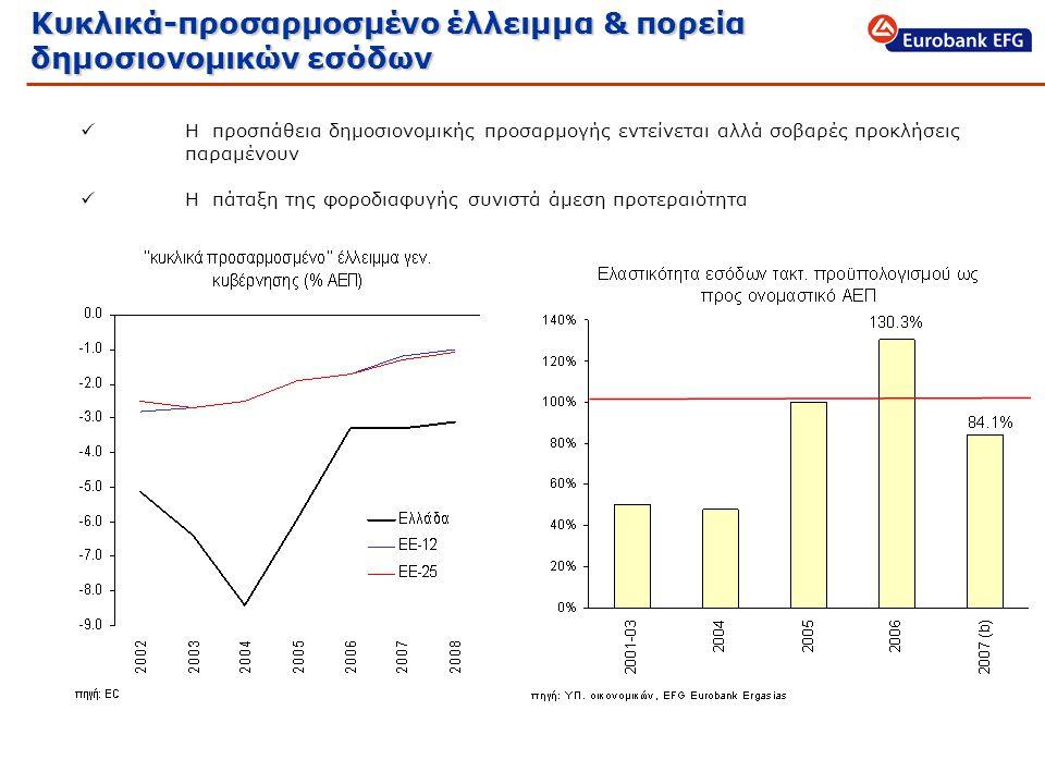 Κυκλικά-προσαρμοσμένο έλλειμμα & πορεία δημοσιονομικών εσόδων  Η προσπάθεια δημοσιονομικής προσαρμογής εντείνεται αλλά σοβαρές προκλήσεις παραμένουν  Η πάταξη της φοροδιαφυγής συνιστά άμεση προτεραιότητα