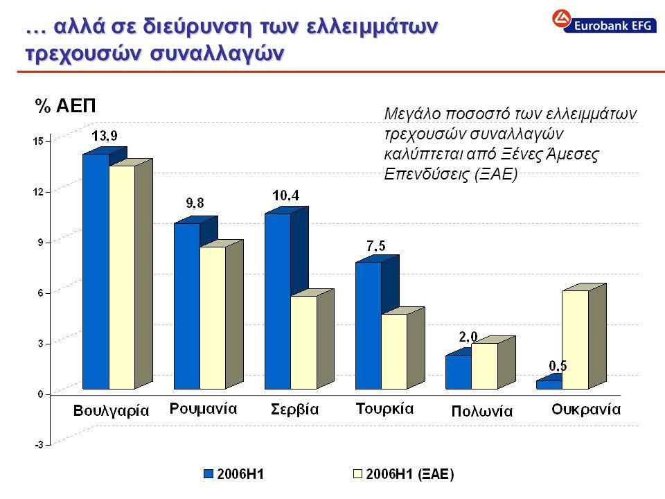 … αλλά σε διεύρυνση των ελλειμμάτων τρεχουσών συναλλαγών Μεγάλο ποσοστό των ελλειμμάτων τρεχουσών συναλλαγών καλύπτεται από Ξένες Άμεσες Επενδύσεις (ΞΑΕ)