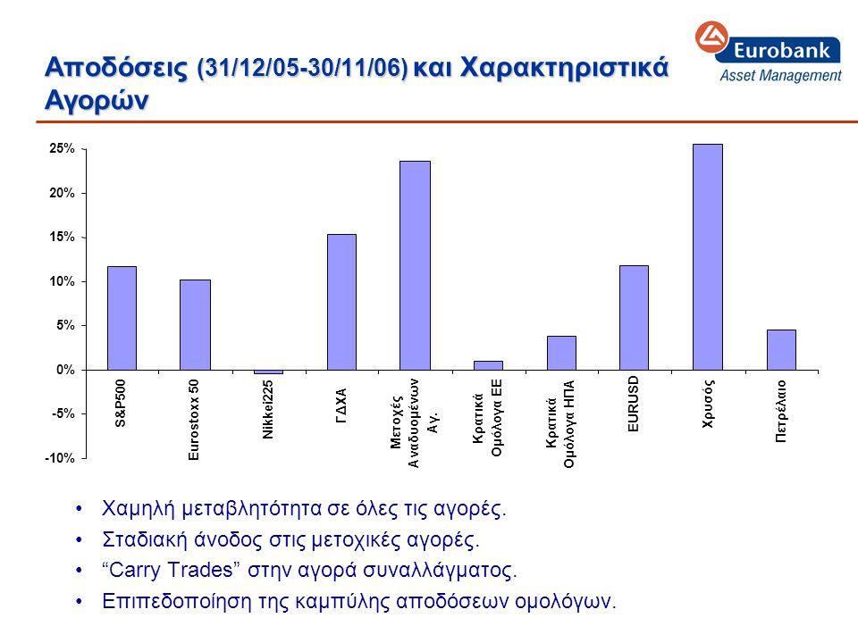 Αποδόσεις (31/12/05-30/11/06) και Χαρακτηριστικά Αγορών •Χαμηλή μεταβλητότητα σε όλες τις αγορές.