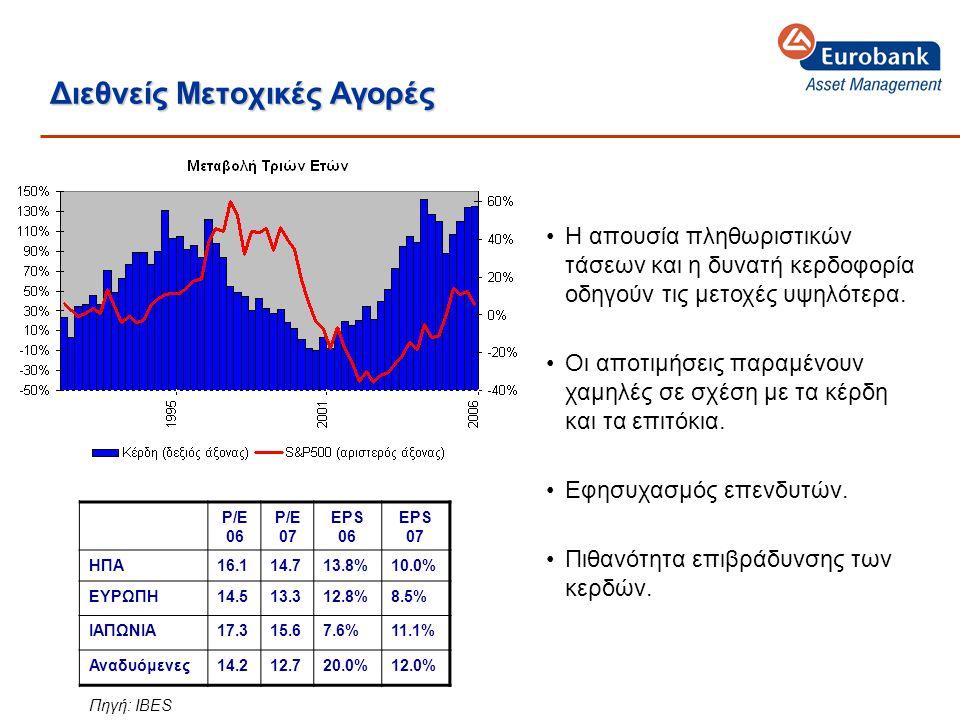 Διεθνείς Μετοχικές Αγορές •Η απουσία πληθωριστικών τάσεων και η δυνατή κερδοφορία οδηγούν τις μετοχές υψηλότερα.