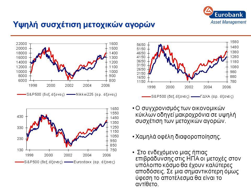 Υψηλή συσχέτιση μετοχικών αγορών •Ο συγχρονισμός των οικονομικών κύκλων οδηγεί μακροχρόνια σε υψηλή συσχέτιση των μετοχικών αγορών.