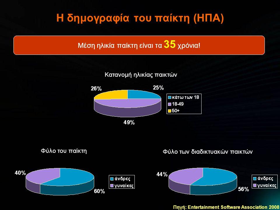 Η δημογραφία του παίκτη (ΗΠΑ) Κατανομή ηλικίας παικτών Μέση ηλικία παίκτη είναι τα 35 χρόνια.