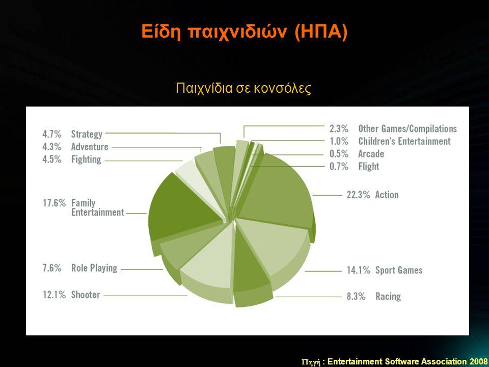 Είδη παιχνιδιών (ΗΠΑ) Πηγή : Entertainment Software Association 2008 Παιχνίδια σε κονσόλες
