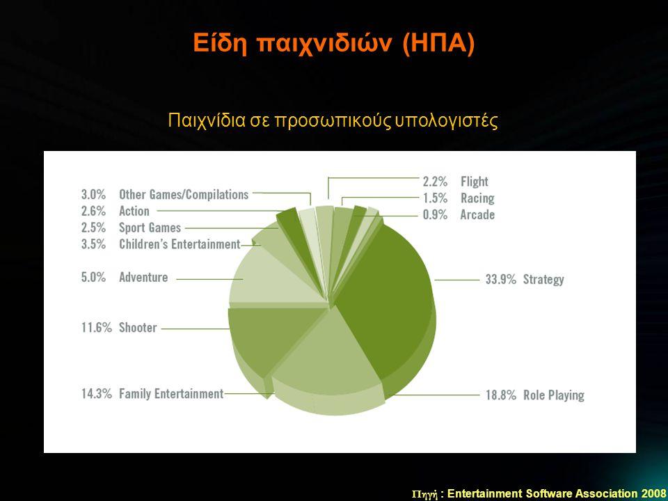 Είδη παιχνιδιών (ΗΠΑ) Πηγή : Entertainment Software Association 2008 Παιχνίδια σε προσωπικούς υπολογιστές