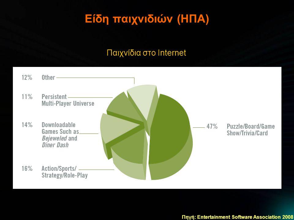 Είδη παιχνιδιών (ΗΠΑ) Πηγή: Entertainment Software Association 2008 Παιχνίδια στο Internet