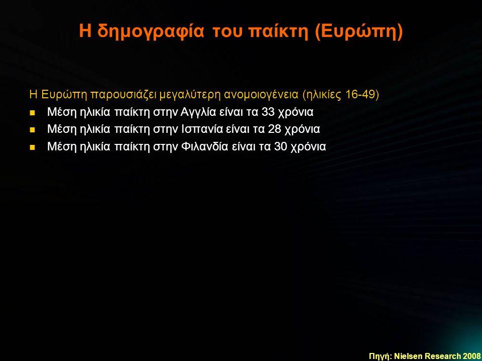 Η δημογραφία του παίκτη (Ευρώπη) Πηγή: Nielsen Research 2008 Η Ευρώπη παρουσιάζει μεγαλύτερη ανομοιογένεια (ηλικίες 16-49)  Μέση ηλικία παίκτη στην Α