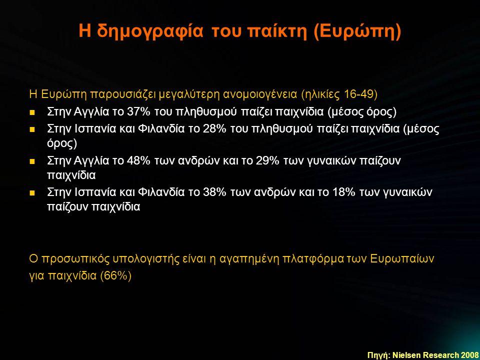 Η δημογραφία του παίκτη (Ευρώπη) Πηγή: Nielsen Research 2008 Η Ευρώπη παρουσιάζει μεγαλύτερη ανομοιογένεια (ηλικίες 16-49)  Στην Αγγλία το 37% του πληθυσμού παίζει παιχνίδια (μέσος όρος)  Στην Ισπανία και Φιλανδία το 28% του πληθυσμού παίζει παιχνίδια (μέσος όρος)  Στην Αγγλία το 48% των ανδρών και το 29% των γυναικών παίζουν παιχνίδια  Στην Ισπανία και Φιλανδία το 38% των ανδρών και το 18% των γυναικών παίζουν παιχνίδια Ο προσωπικός υπολογιστής είναι η αγαπημένη πλατφόρμα των Ευρωπαίων για παιχνίδια (66%)