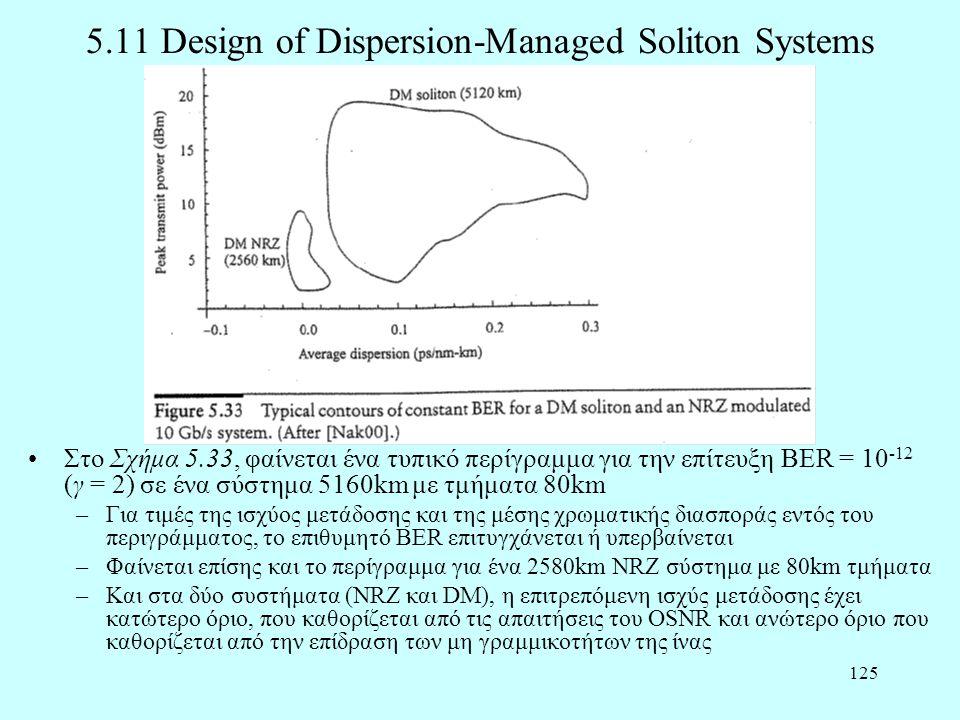 125 5.11 Design of Dispersion-Managed Soliton Systems •Στο Σχήμα 5.33, φαίνεται ένα τυπικό περίγραμμα για την επίτευξη BER = 10 -12 (γ = 2) σε ένα σύσ
