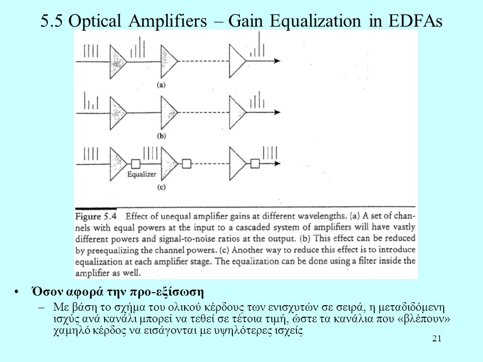 21 5.5 Optical Amplifiers – Gain Equalization in EDFAs •Όσον αφορά την προ-εξίσωση –Με βάση το σχήμα του ολικού κέρδους των ενισχυτών σε σειρά, η μεταδιδόμενη ισχύς ανά κανάλι μπορεί να τεθεί σε τέτοια τιμή, ώστε τα κανάλια που «βλέπουν» χαμηλό κέρδος να εισάγονται με υψηλότερες ισχείς