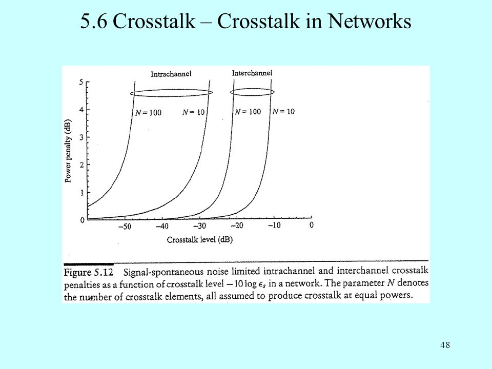 48 5.6 Crosstalk – Crosstalk in Networks