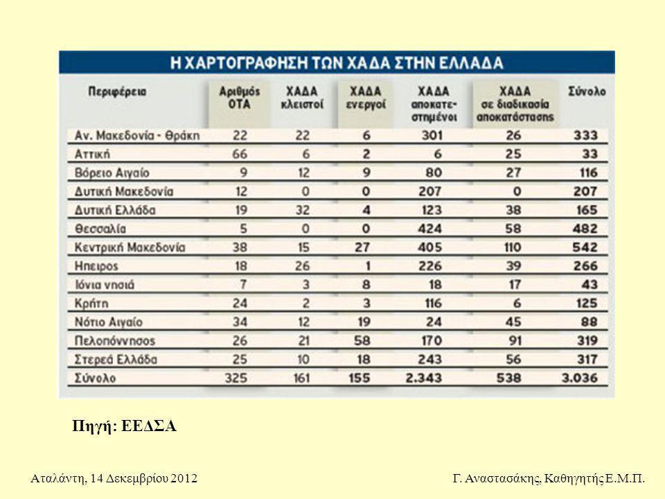 Γ. Αναστασάκης, Καθηγητής Ε.Μ.Π.Αταλάντη, 14 Δεκεμβρίου 2012 Πηγή: ΕΕΔΣΑ