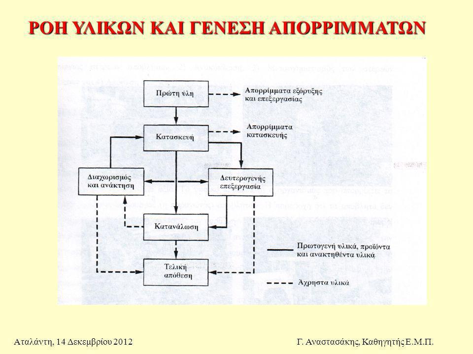 Βέλτιστοι τρόποι μείωσης στερεών απορριμμάτων προς απόθεση Αταλάντη, 14 Δεκεμβρίου 2012Γ.