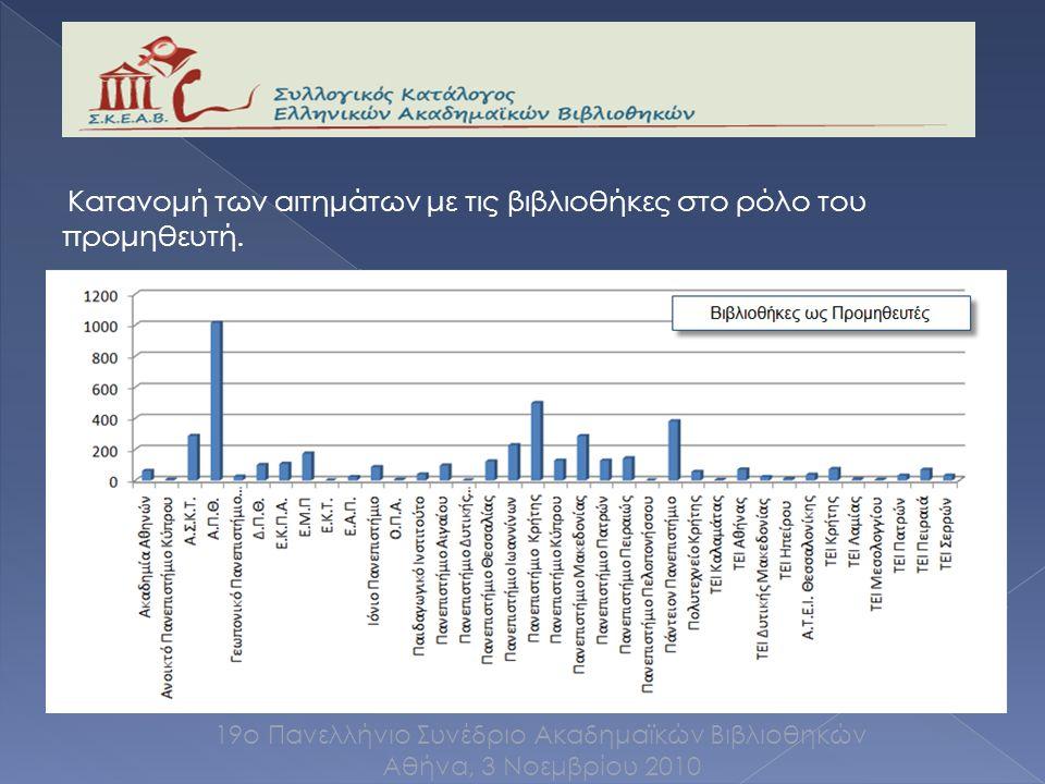 Κατανομή των αιτημάτων με τις βιβλιοθήκες στο ρόλο του προμηθευτή.