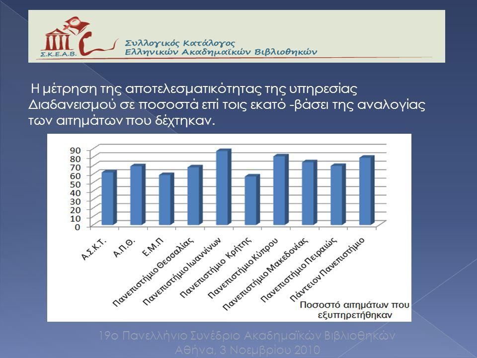 Η μέτρηση της αποτελεσματικότητας της υπηρεσίας Διαδανεισμού σε ποσοστά επί τοις εκατό -βάσει της αναλογίας των αιτημάτων που δέχτηκαν.
