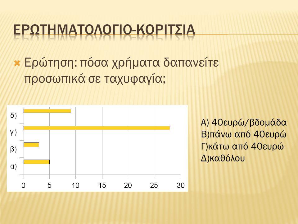  Ερώτηση: πόσα χρήματα δαπανείτε προσωπικά σε ταχυφαγία; Α) 40ευρώ/βδομάδα Β)πάνω από 40ευρώ Γ)κάτω από 40ευρώ Δ)καθόλου
