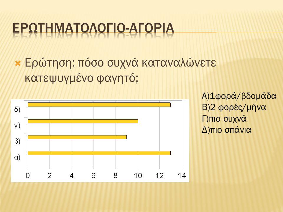  Ερώτηση: πόσο συχνά παραγγέλνετε έτοιμο φαγητό; Α) 1 φορά/βδομάδα Β) 2φορές/βδομάδα Γ) 2 φορές/μήνα Δ) πιο συχνά Ε) πιο σπάνια