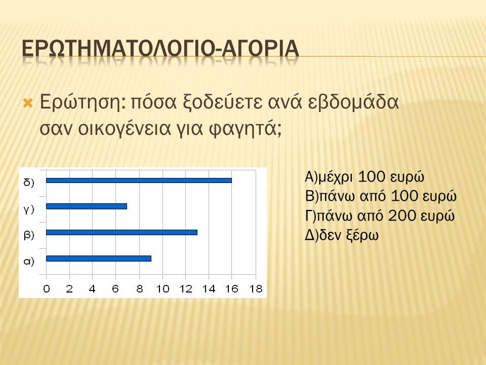  Ερώτηση: πόσα ξοδεύετε ανά εβδομάδα σαν οικογένεια για φαγητά; Α)μέχρι 100 ευρώ Β)πάνω από 100 ευρώ Γ)πάνω από 200 ευρώ Δ)δεν ξέρω