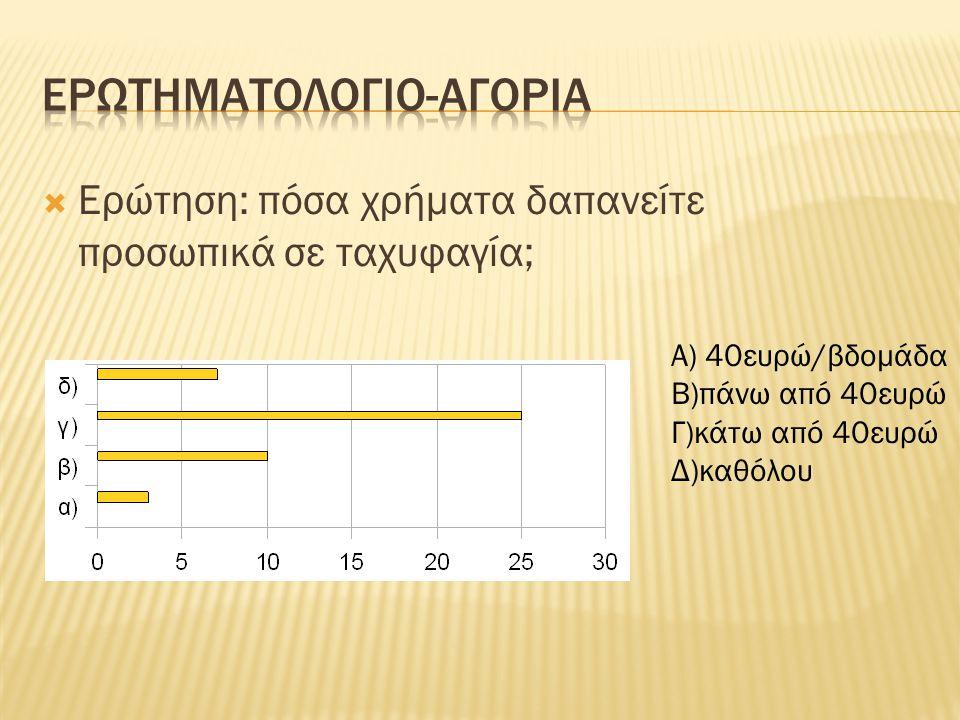  Ερώτηση: πόσο συχνά καταναλώνετε κατεψυγμένο φαγητό; Α)1φορά/βδομάδα Β)2 φορές/μήνα Γ)πιο συχνά Δ)πιο σπάνια