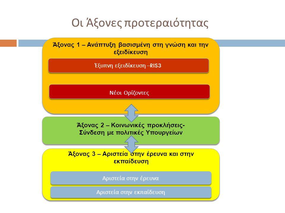 Οι Άξονες προτεραιότητας Άξονας 1 – Ανάπτυξη βασισμένη στη γνώση και την εξειδίκευση Έξυ π νη εξειδίκευση –RIS3 Νέοι Ορίζοντες Αριστεία στην έρευνα Άξονας 2 – Κοινωνικές προκλήσεις- Σύνδεση με πολιτικές Υπουργείων Αριστεία στην εκ π αίδευση Άξονας 3 – Αριστεία στην έρευνα και στην εκπαίδευση