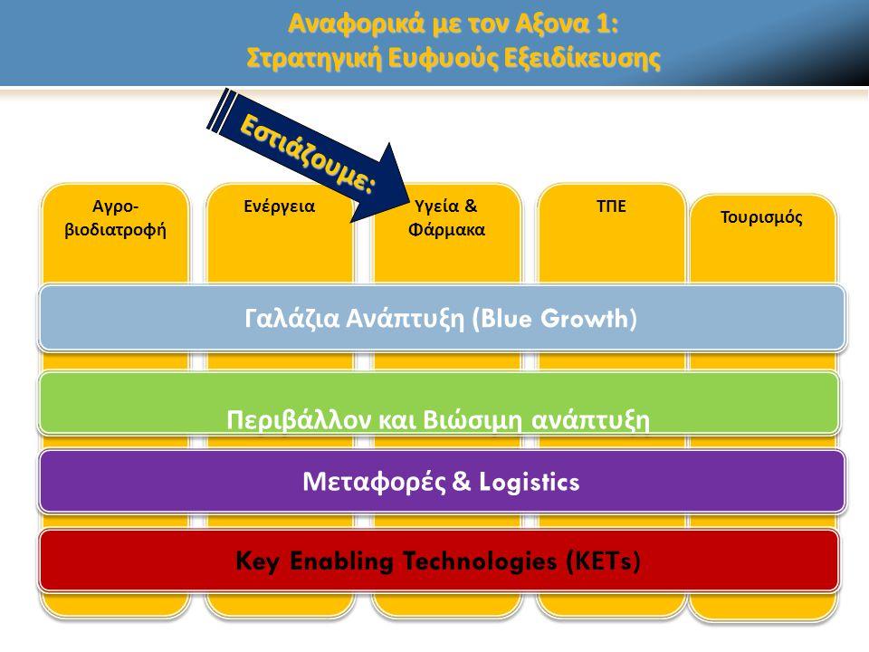 Τουρισμός Αναφορικά με τον Αξονα 1: Στρατηγική Ευφυούς Εξειδίκευσης ΤΠΕ Αγρο - βιοδιατροφή Ενέργεια Υγεία & Φάρμακα Key Enabling Technologies ( ΚΕΤ s) Μεταφορές & Logistics Περιβάλλον και Βιώσιμη ανά π τυξη Γαλάζια Ανά π τυξη (Blue Growth) Εστιάζουμε: