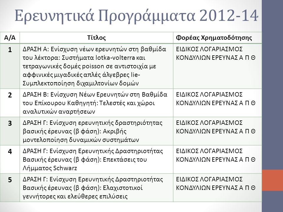 Ερευνητικά Προγράμματα 2012-14 Α/ΑΤίτλοςΦορέας Χρηματοδότησης 1 ΔΡΑΣΗ Α: Ενίσχυση νέων ερευνητών στη βαθμίδα του λέκτορα: Συστήματα lotka-volterra και