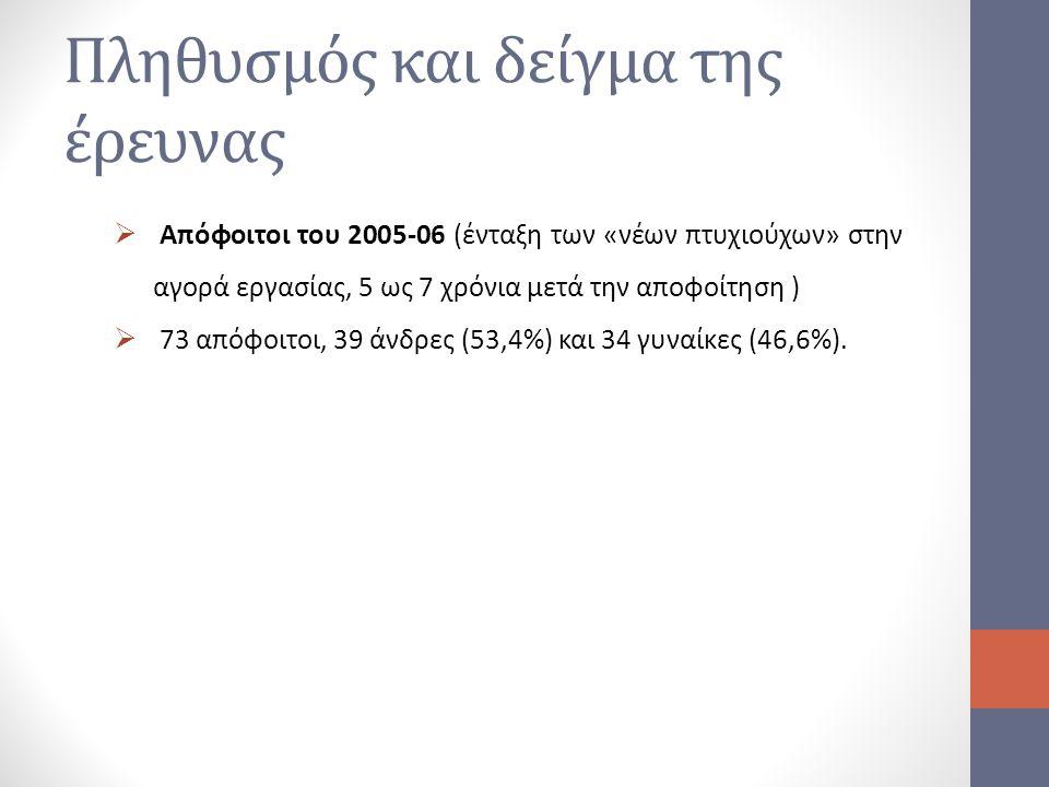 Πληθυσμός και δείγμα της έρευνας  Απόφοιτοι του 2005-06 (ένταξη των «νέων πτυχιούχων» στην αγορά εργασίας, 5 ως 7 χρόνια μετά την αποφοίτηση )  73 α