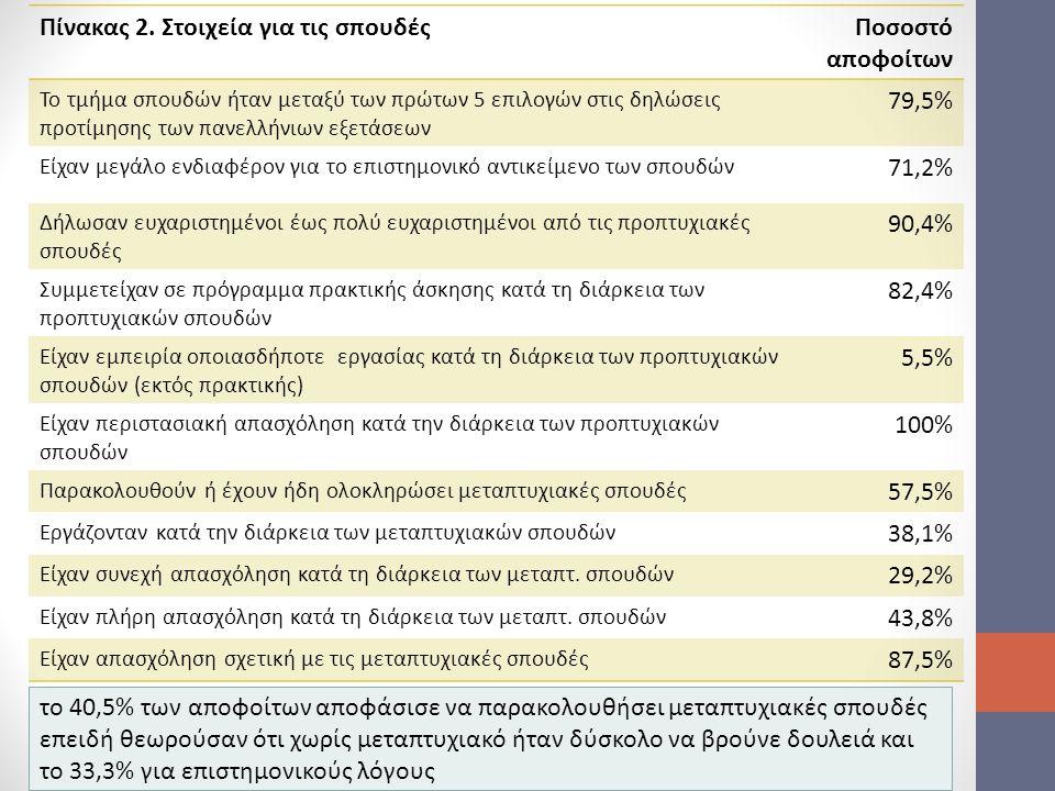 Πίνακας 2. Στοιχεία για τις σπουδέςΠοσοστό αποφοίτων Το τμήμα σπουδών ήταν μεταξύ των πρώτων 5 επιλογών στις δηλώσεις προτίμησης των πανελλήνιων εξετά