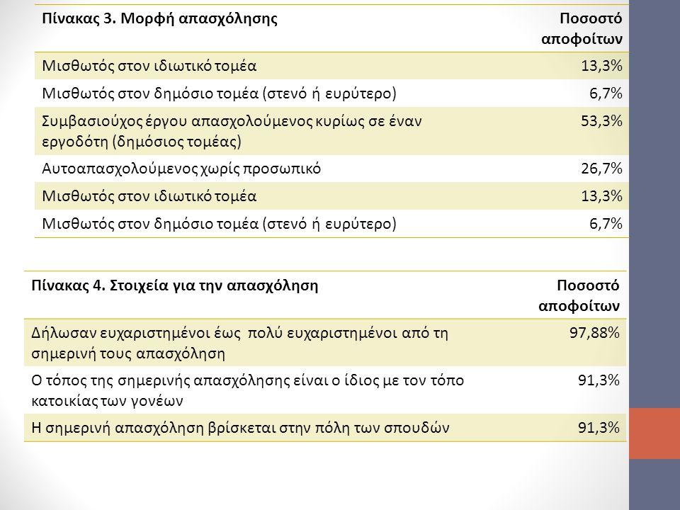 Πίνακας 3. Μορφή απασχόλησηςΠοσοστό αποφοίτων Μισθωτός στον ιδιωτικό τομέα13,3% Μισθωτός στον δημόσιο τομέα (στενό ή ευρύτερο)6,7% Συμβασιούχος έργου