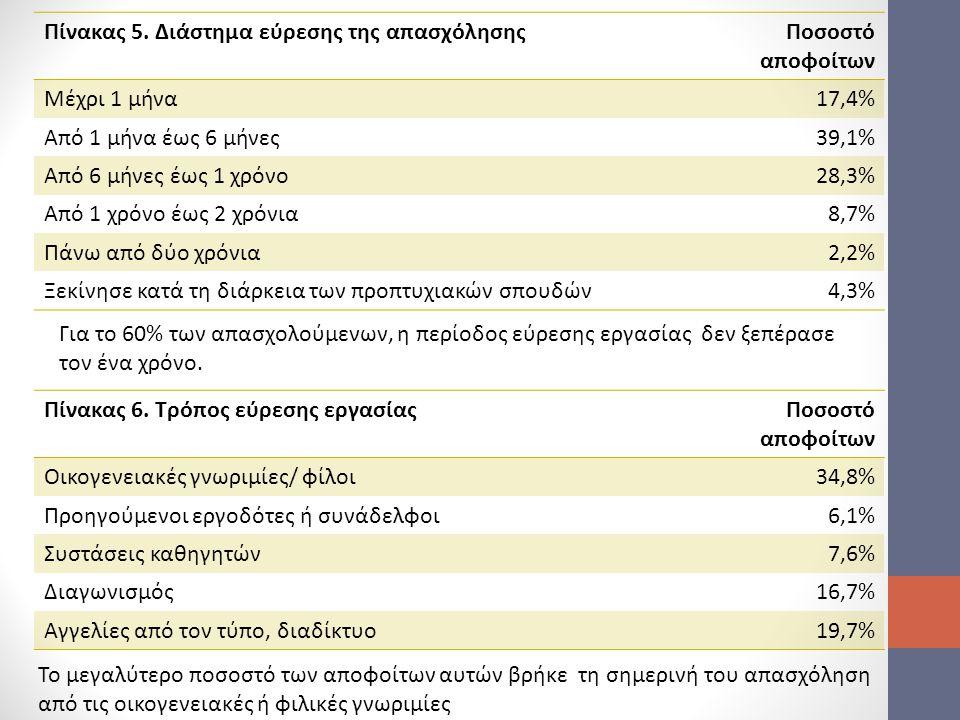 Πίνακας 5. Διάστημα εύρεσης της απασχόλησηςΠοσοστό αποφοίτων Μέχρι 1 μήνα17,4% Από 1 μήνα έως 6 μήνες39,1% Από 6 μήνες έως 1 χρόνο28,3% Από 1 χρόνο έω