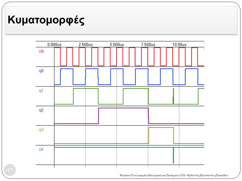 Ψηφιακά Ολοκληρωμένα Κυκλώματα και Συστήματα 2008 – Καθηγητής Κωνσταντίνος Ευσταθίου Κυματομορφές 17