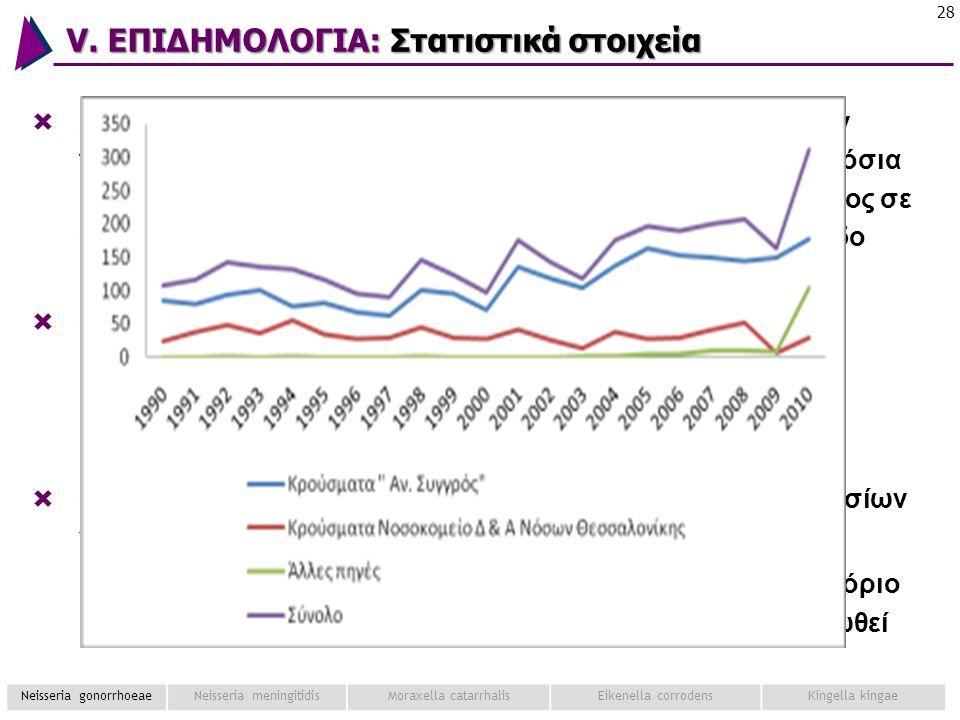 V. ΕΠΙΔΗΜΟΛΟΓΙΑ: Στατιστικά στοιχεία 28  Στη χώρα μας το σύνολο των επιβεβαιωμένων περιστατικών γονόρροιας που δηλώθηκαν στο ΚΕΕΛΠΝΟ από όλα τα Δημόσ