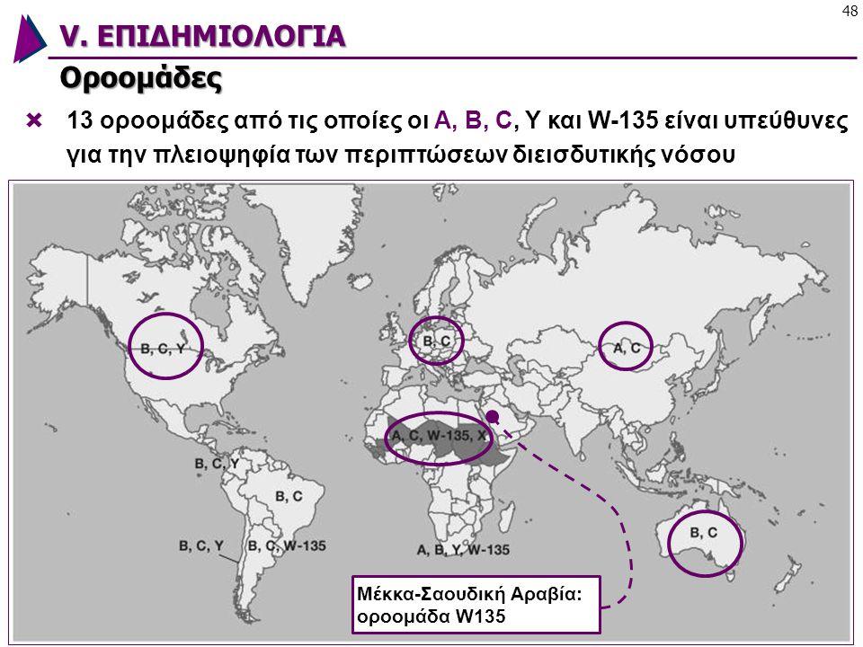 V. ΕΠΙΔΗΜΙΟΛΟΓΙΑ Οροομάδες 48 Neisseria gonorrhoeaeNeisseria meningitidis Moraxella catarrhalis Eikenella corrodensKingella kingae  13 οροομάδες από