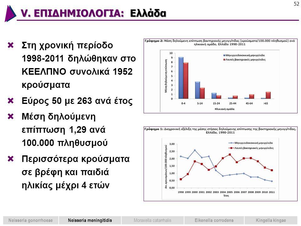 V. ΕΠΙΔΗΜΙΟΛΟΓΙΑ: Ελλάδα 52  Στη χρονική περίοδο 1998-2011 δηλώθηκαν στο ΚΕΕΛΠΝΟ συνολικά 1952 κρούσματα  Εύρος 50 με 263 ανά έτος  Μέση δηλούμενη