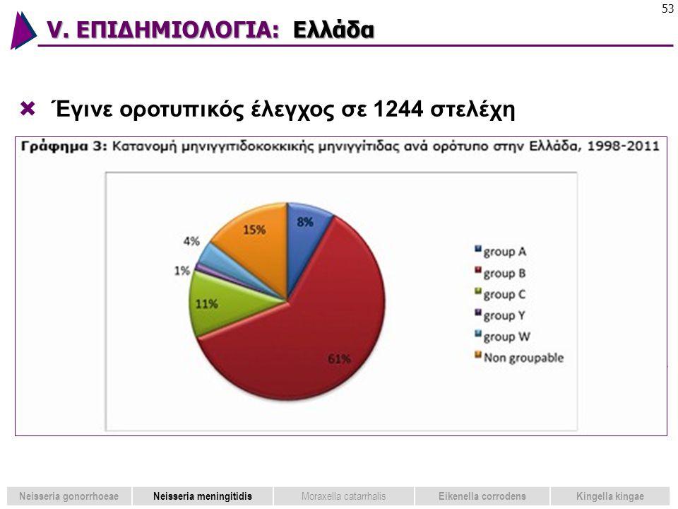 V. ΕΠΙΔΗΜΙΟΛΟΓΙΑ: Ελλάδα 53  Έγινε οροτυπικός έλεγχος σε 1244 στελέχη μηνιγγιτιδόκοκκου, από τα οποία 1062 βρέθηκε ότι ανήκαν σε μία από τις πέντε ορ