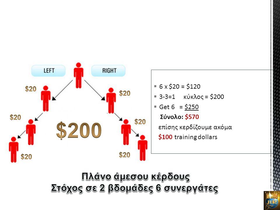  6 x $20 = $120  3-3=1 κύκλος = $200  Get 6 = $250 Σύνολο: $570 επίσης κερδίζουμε ακόμα $100 training dollars
