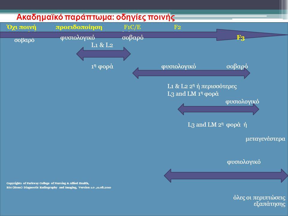 Ακαδημαϊκό παράπτωμα: οδηγίες ποινής Όχι ποινή προειδοποίηση F1C/E F2 αποκλείεται αποκλείεται κακακακκκκακακκακκκ φυσιολογικό σοβαρό L1 & L2 2 η ή περισσότερες L3 and LM 1 η φορά φυσιολογικό L3 and LM 2 η φορά ή μεταγενέστερα φυσιολογικό Copyrights of Parkway College of Nursing & Allied Health, BSc (Hons) Diagnostic Radiography and Imaging, Version 1.0,11.08.2010 όλες οι περιπτώσεις εξαπάτησης φυσιολογικό σοβαρό F3 L1 & L2 1 η φορά φυσιολογικό σοβαρό