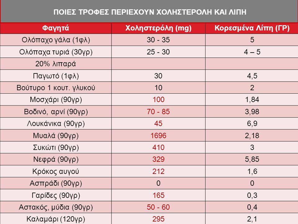 ΦαγητάΧοληστερόλη (mg)Κορεσμένα Λίπη (ΓΡ) Ολόπαχο γάλα (1φλ)30 - 355 Ολόπαχα τυριά (30γρ)25 - 304 – 5 20% λιπαρά Παγωτό (1φλ)304,5 Βούτυρο 1 κουτ. γλυ